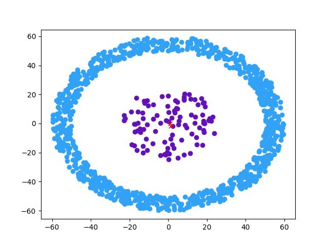 谱聚类(spectral clustering) python可视化实现- 知乎