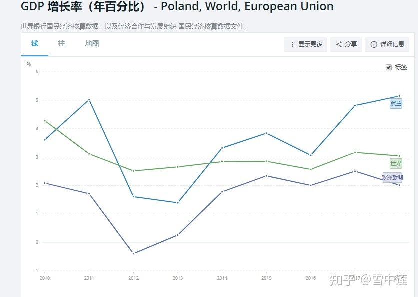 波兰人均gdp_波兰经济发展较快,人均GDP近1.54万美元,离发达国家还有多远