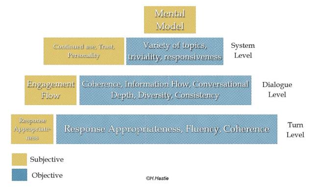 深度学习对话系统理论篇--数据集和评价指标介绍