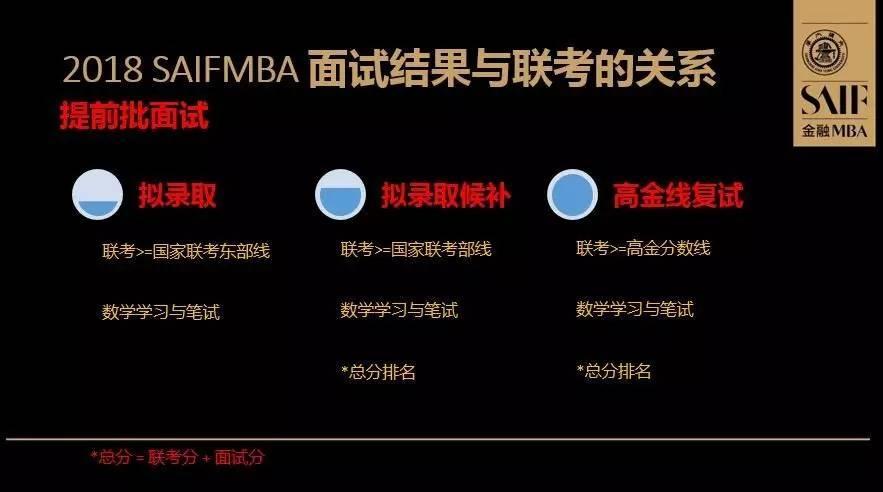 上海交大mba_2018 上海交大高金FMBA提前批面试数学笔试全解析 - 知乎