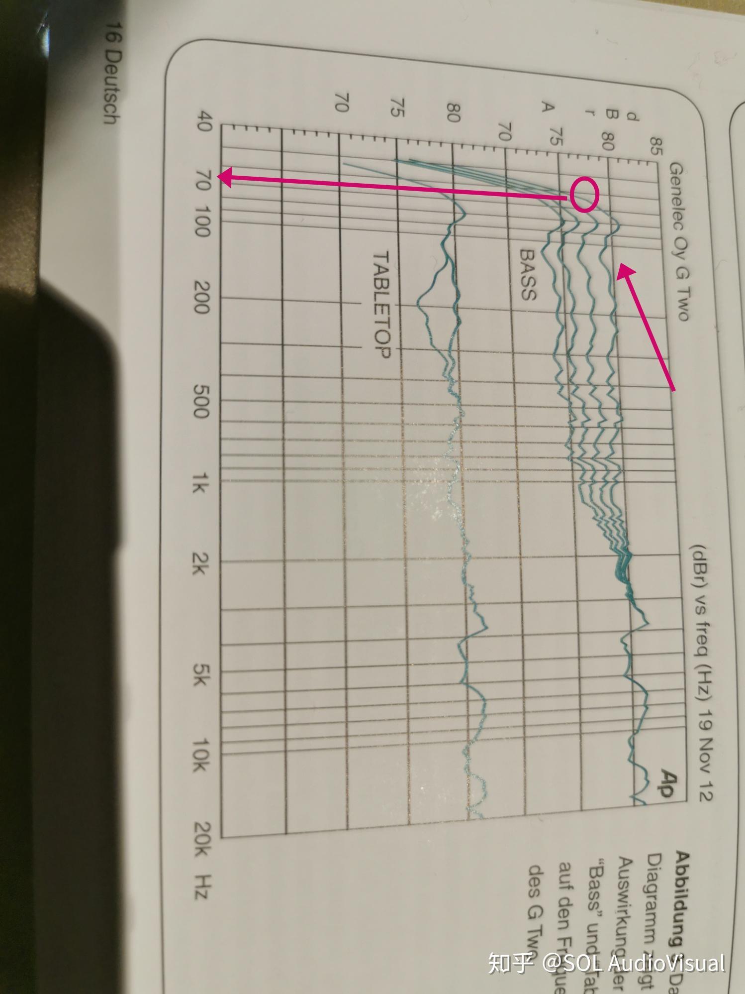 hi是什么意思_开口箱的截止频率f3是什么意思,是越低越好么? - 知乎
