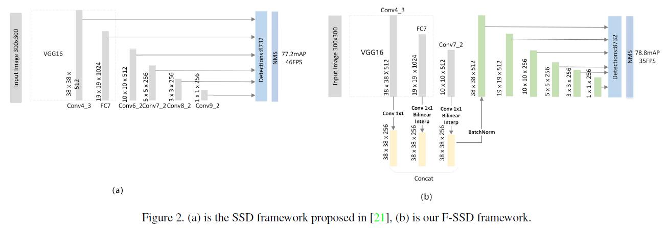 FSSD(4)_源码(2)_arxiv2017 - 知乎