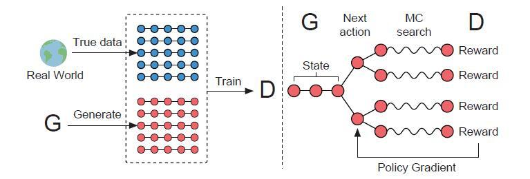 Role of RL in Text Generation by GAN(强化学习在生成对抗网络文本生成中扮演的角色)