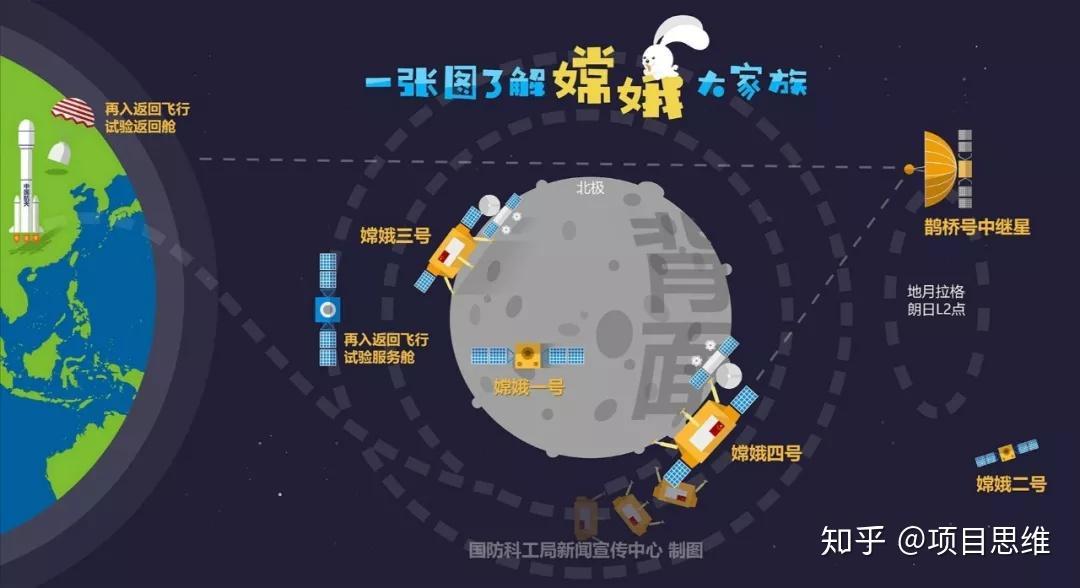中国嫦娥三号_嫦娥奔月,全面了解中国探月工程 - 知乎