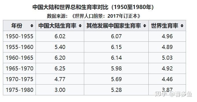 如果中国人口只有1亿_看完这组数据,你会发现菲律宾的住房 刚需 比你想象中多