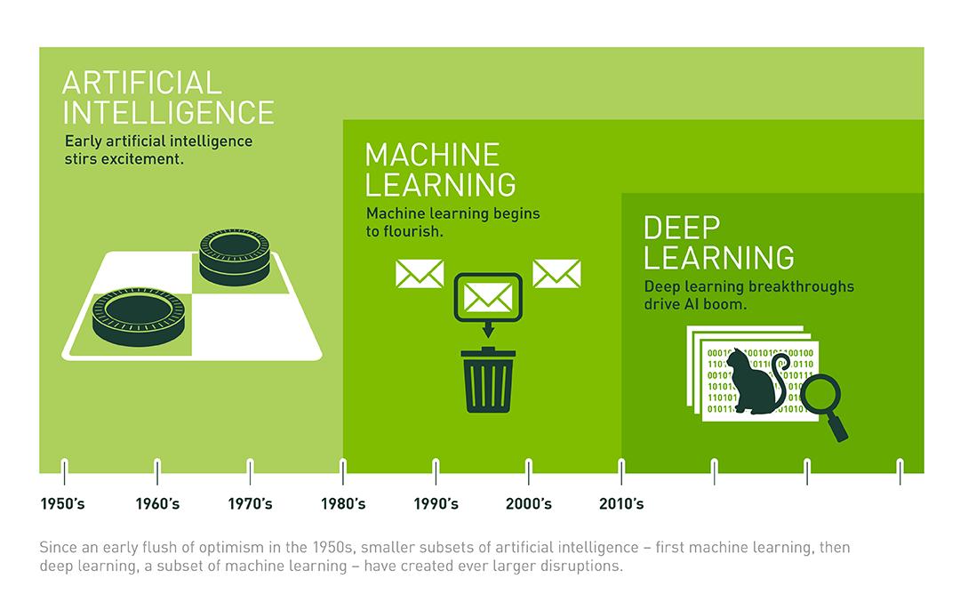 机器学习是什么?