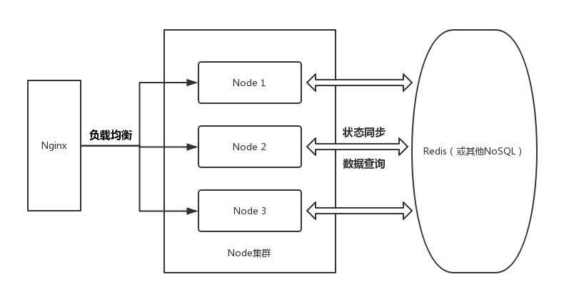 Node.js:浅析高并发与分布式集群