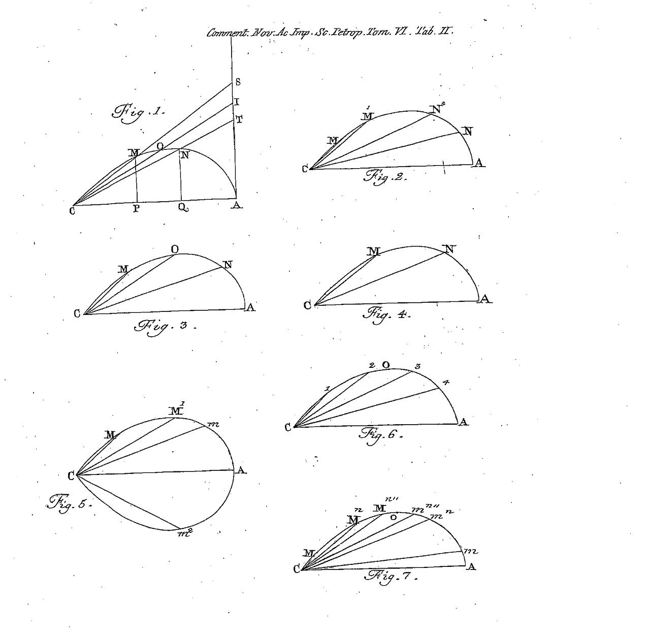 预篇:伯爵Fagnano与Euler的加法定理(III)