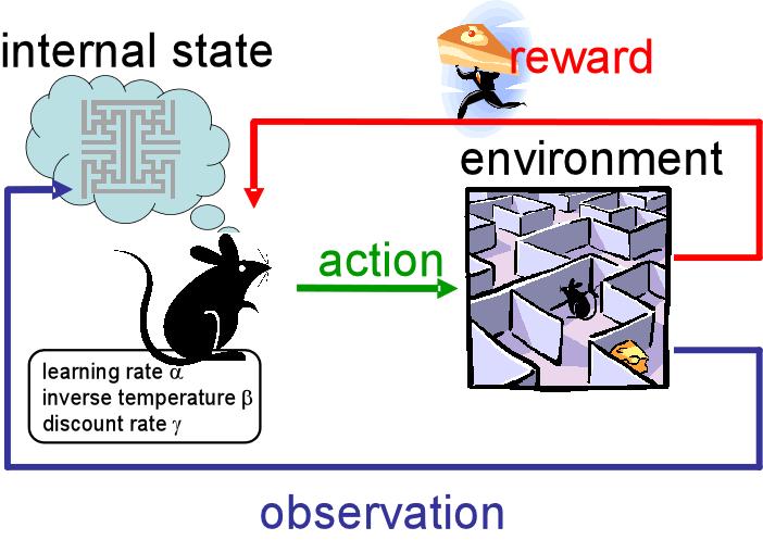 在线学习(MAB)与强化学习(RL)[1]:引言