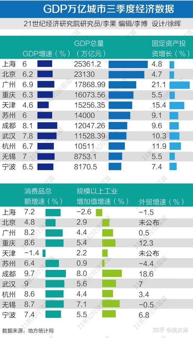 上海三季度gdp多少_24省份前三季度GDP出炉 上海继续镇守2万亿元阵列