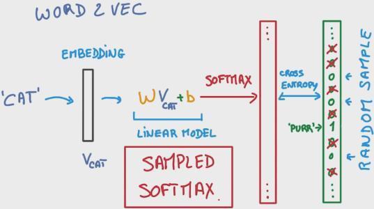 softmax函数计算时候为什么要减去一个最大值?