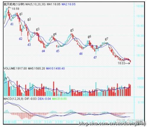 教你炒股票54:一个具体走势的分析