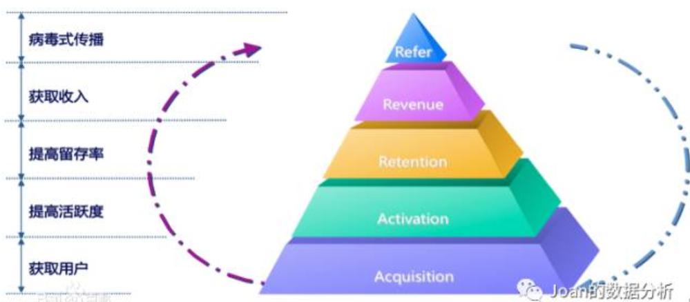 重要的产品分析模型:AARRR模型