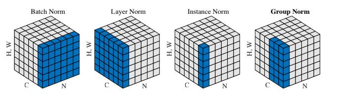 如何区分并记住常见的几种 Normalization 算法
