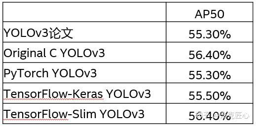 YOLOv3一周年了, 哪些第三方框架移植版本最经典? - 知乎