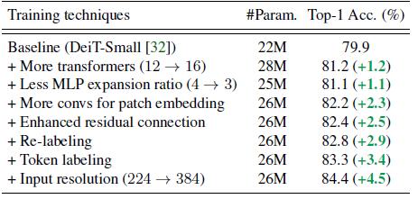 图8:从DeiT-Small模型渐变到LV-ViT-S模型的每一步涨点