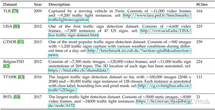 表3-5.交通标注检测常用数据集