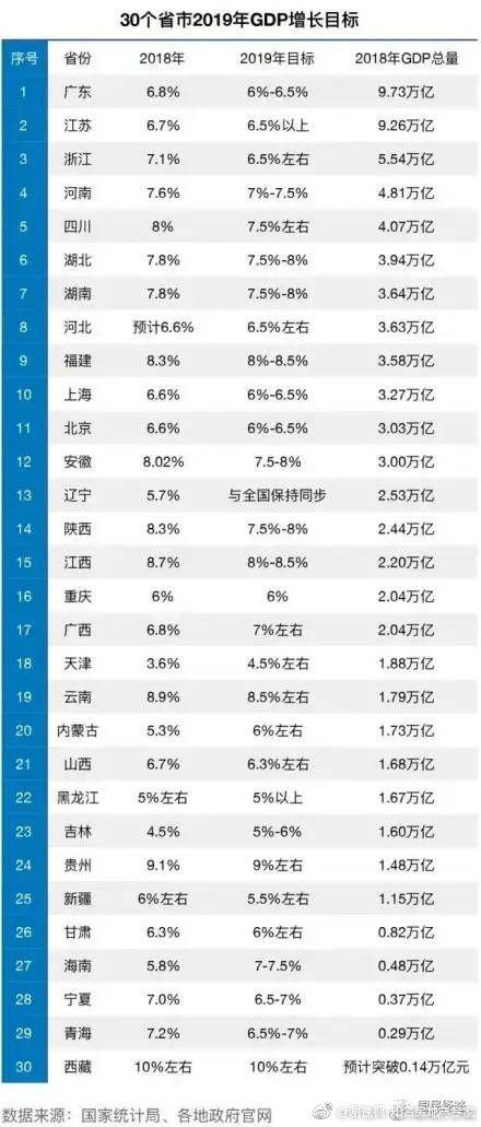 2019年黑龙江省gdp_黑龙江省2020年一模卷