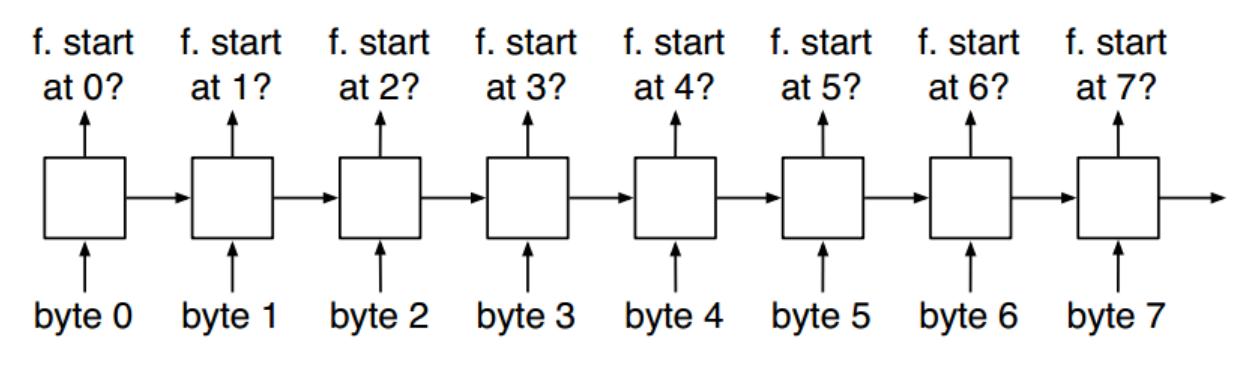 机器学习方法在二进制分析中的应用与思考