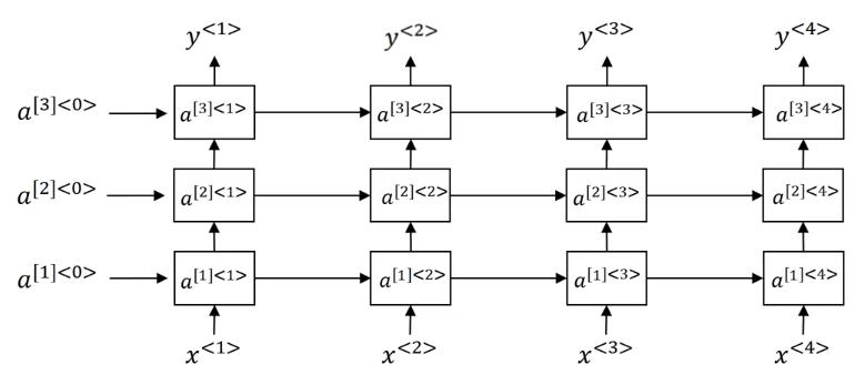 Tensorflow实战(1): 实现深层循环神经网络