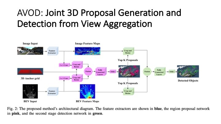 3D Object Detection Overview till 2019 3 - Poodar Chu's Homepage