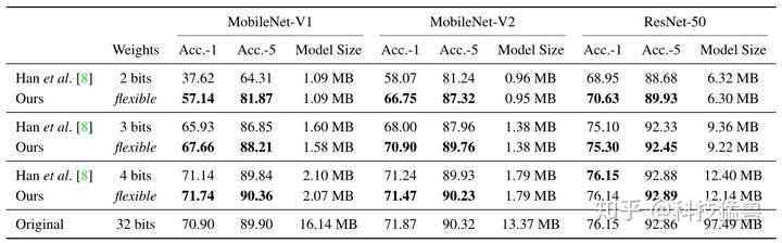 图31:Model Size-Constrained Quantization