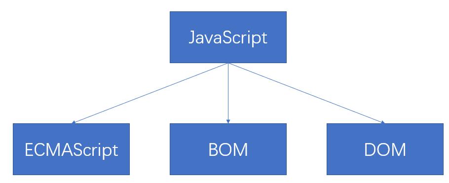 jquery indexof用法_Web前端教程之JavaScript篇!详细知识点路线图+视频教程+ - 知乎