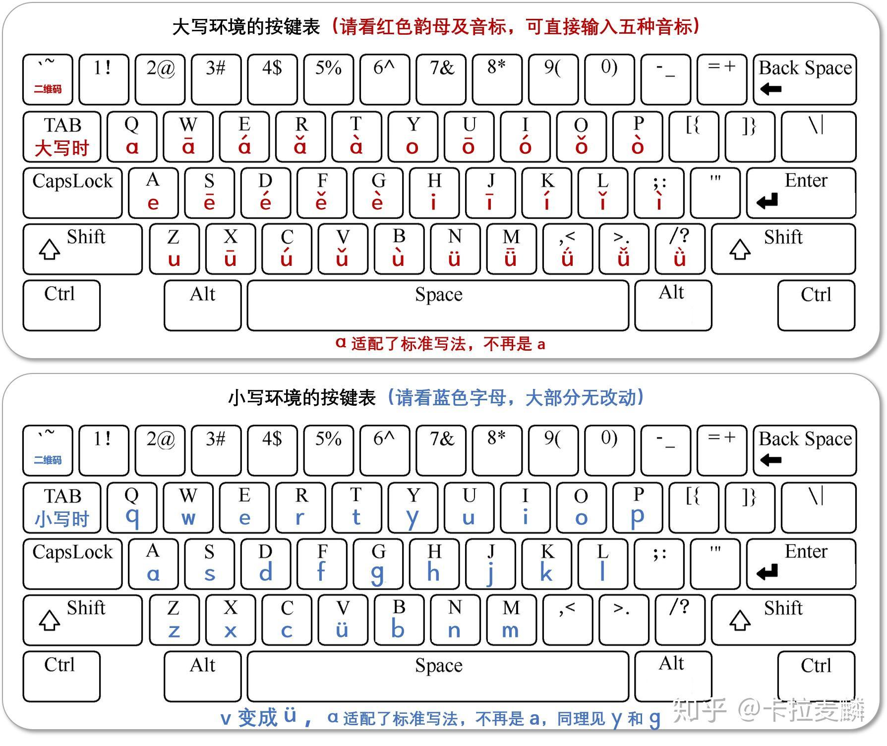 一年级语文讲解:汉语拼音i、u、ü知识,以及占格方式和书写格式