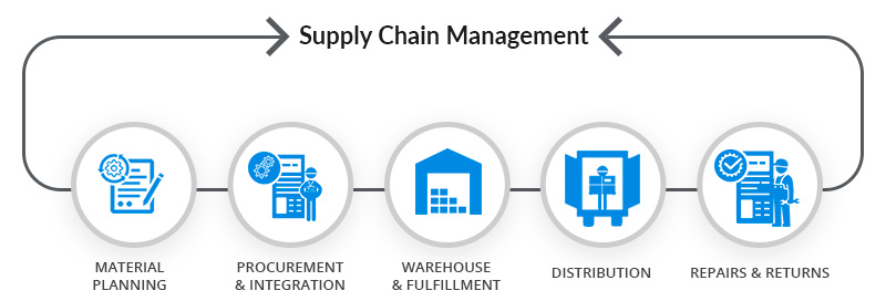 【学界】供应链管理:理论、模型和应用概述