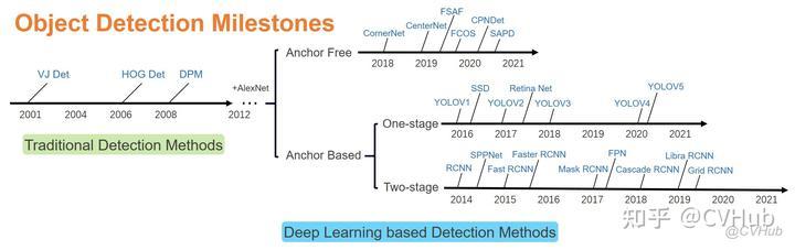 图2-1.Object Detection Milestones