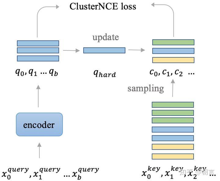 Cluster Contrast