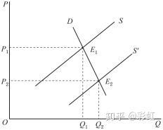 薄利多销的图和原理_用经济学原理解释 薄利多销