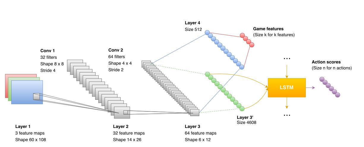 Pytorch Dataparallel Tutorial