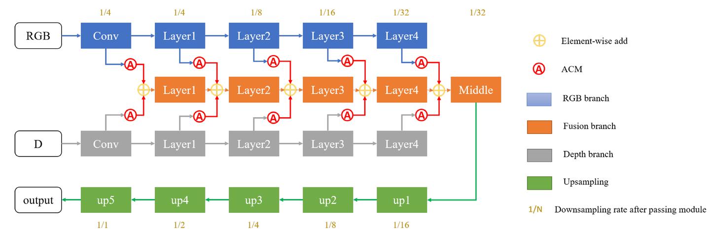(ICIP2019)图像语义分割(24) ACNet-使用注意力网络的RGBD图像语义分割方法