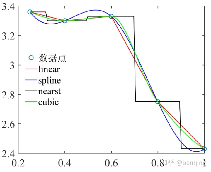 MATLAB插值绘制曲线- 知乎