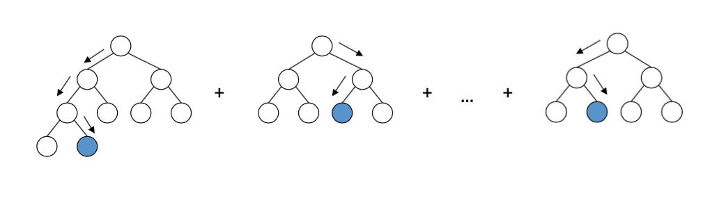 GBDT算法用于分类问题