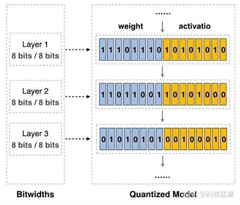 图24:使用相同的比特数\(比如8 bit\)对所有层的参数进行量化