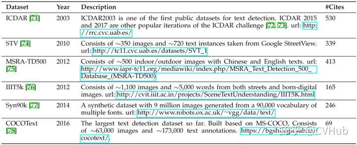 表3-4.文本检测常用数据集