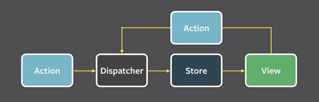 Flux架构模式