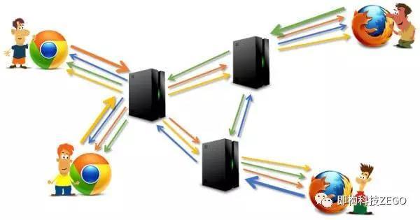 WebRTC视频通话中最多能容纳多少用户?