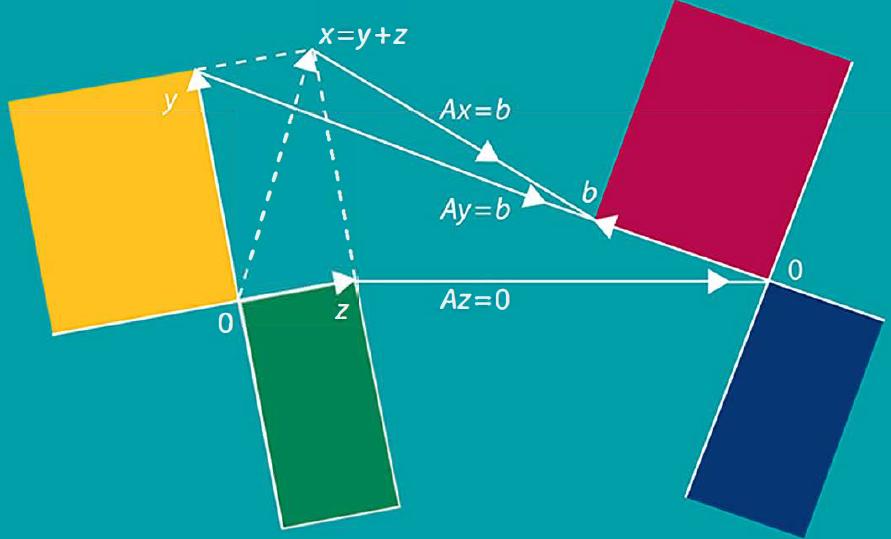 MIT线性代数笔记1.1上(现代的几何解释)