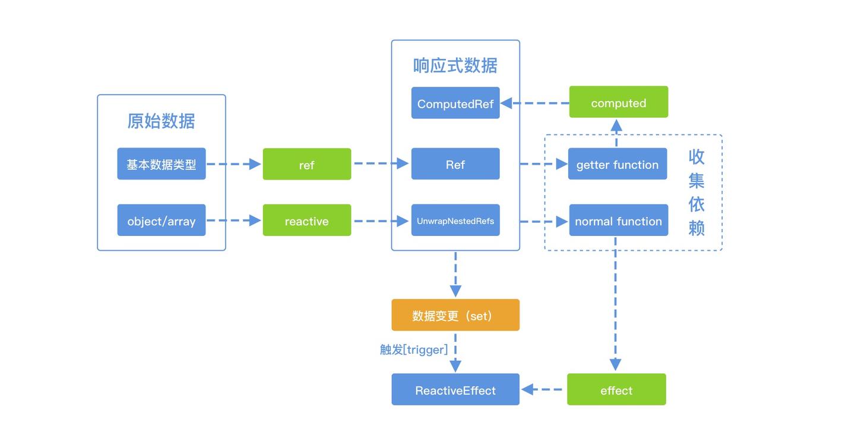 Vue3响应式系统源码解析-单测篇