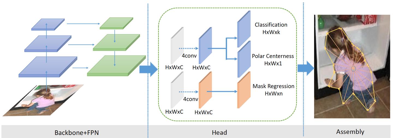 (CVPR20'Oral) PolarMask: 一阶段实例分割新思路