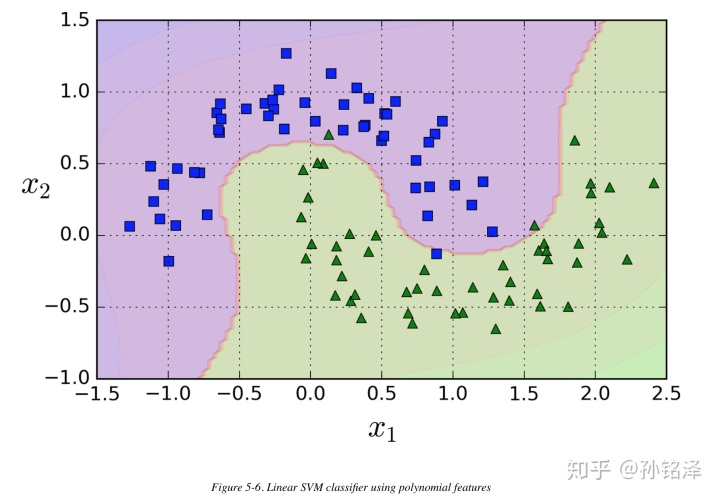 Support Vector Machines - 知乎