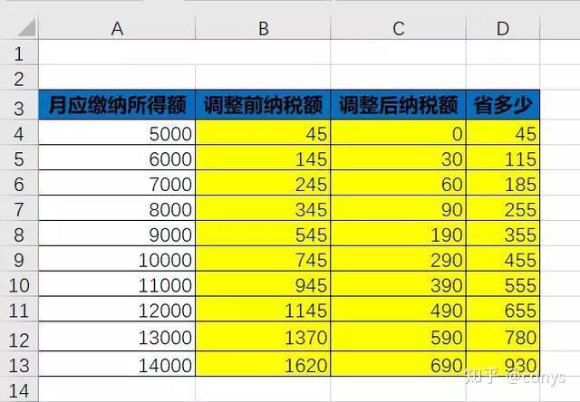 年终奖倒推_最新个税计算Excel模版,含专项扣除(自动生成),人手一份-知乎