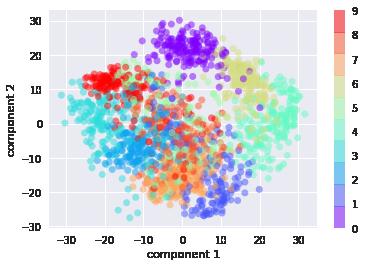 主成分分析(Principal Component Analysis)
