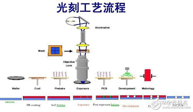接触器的作用_光刻机的原理 - 知乎