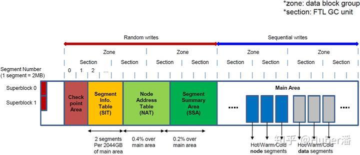 F2FS源码分析-1 1 F2FS文件系统的总体结构- 知乎