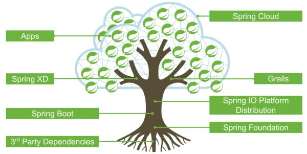 Spring Cloud构建微服务架构(四)分布式配置中心