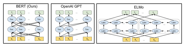 论文解读:BERT模型及fine-tuning